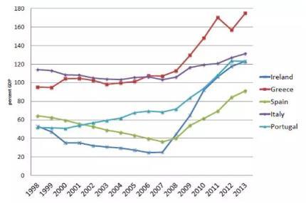 中国债务占gdp比重_中国地图