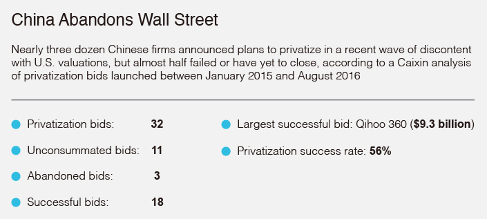 privatization chart1
