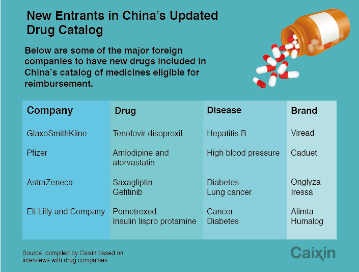 Pharmaceutical Giants Find Elixir in Updated China Drug Catalog