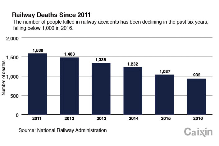 RAIL DEATHS27