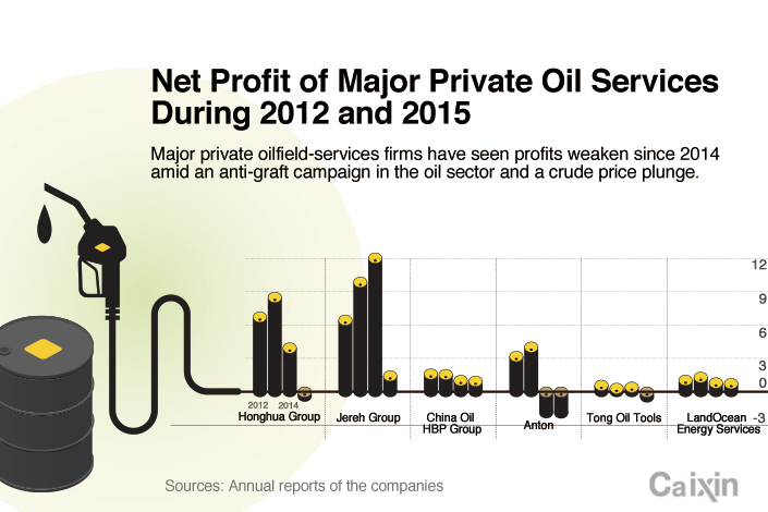 The Rise and Fall of China's Private Oil Companies - Caixin Global