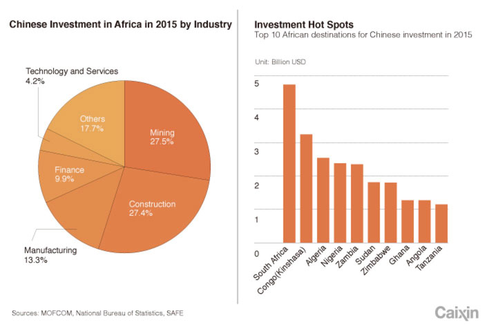 Chinese Investment in Africa Evolves Amid Continued Risks - Caixin