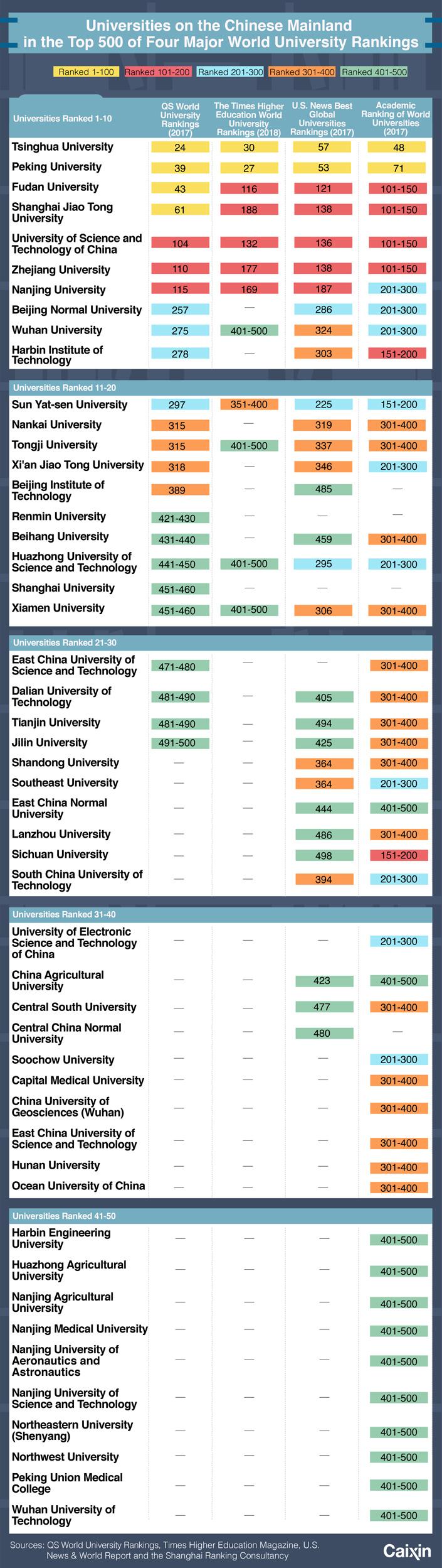 UniversityChart