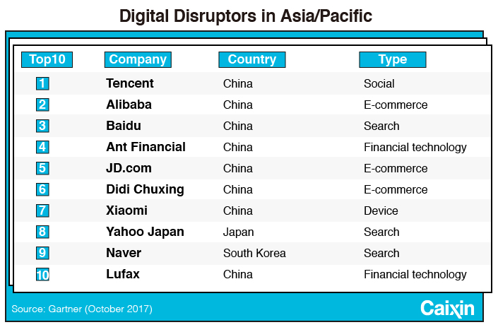 China Leads Asia in 'Digital Disruption,' Report Says