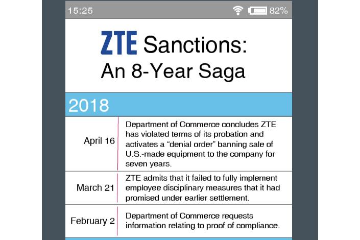 chart timeline of zte sanctions