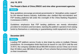 Fintech Focus: Five Things to Know About Online Lending in China