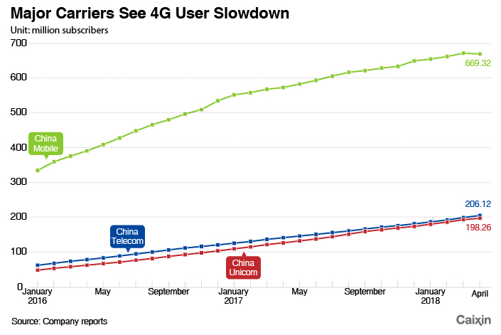 China Mobile Sees First-Ever Drop in 4G Users - Caixin Global