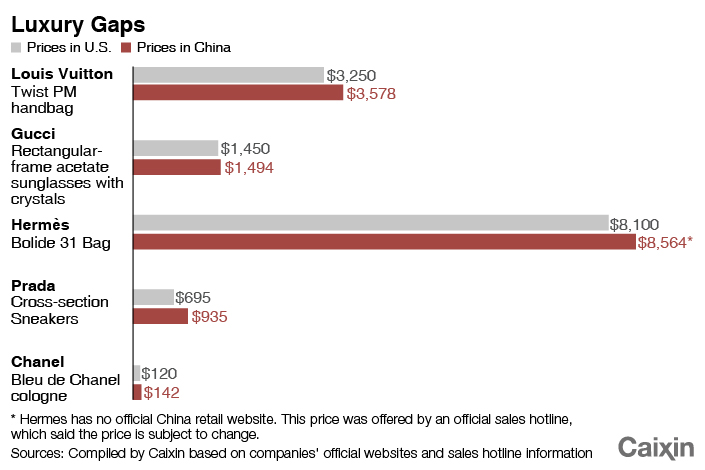 Luxury Brands Slash Price Tags in China - Caixin Global bdaddd12f0395