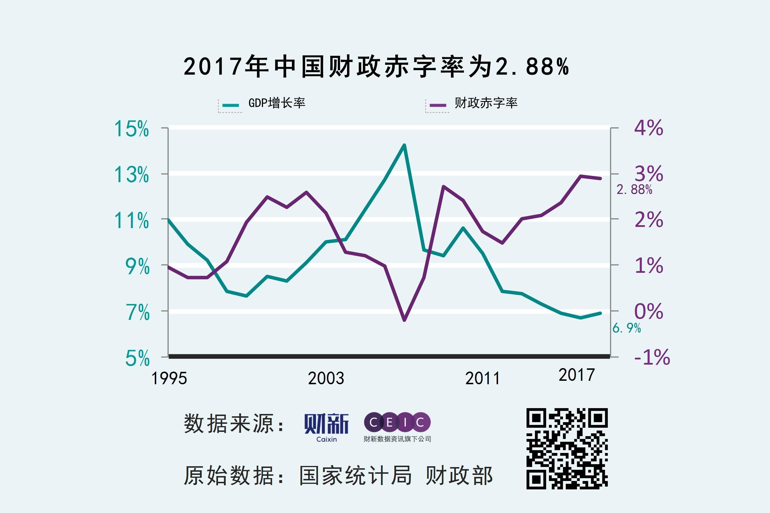 中国财政收入gdp比重_世界经济体中最低!我国税收收入占GDP比重15.2%,这个数字说明什...