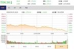 今日收盘:贸易战升级在即 沪指跳水考验2700点跌1.68%