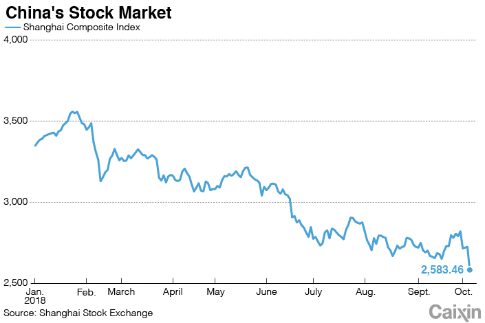 Update: China Stocks Tumble to Four-Year Low After U S  Sell-Off