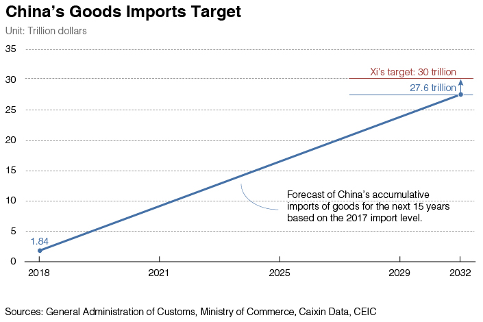 Chart of the Day: China Can Nearly Meet Xi's Import Target