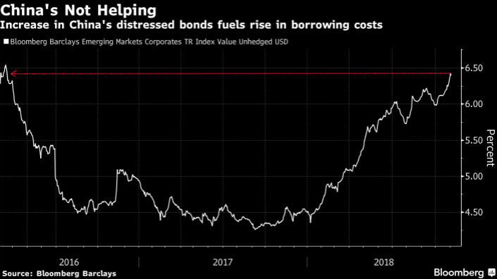 China Has More Distressed Corporate Debt Than All Emerging