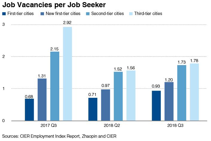 Chart of the Day: China's Labor Market Loosens Up - Caixin