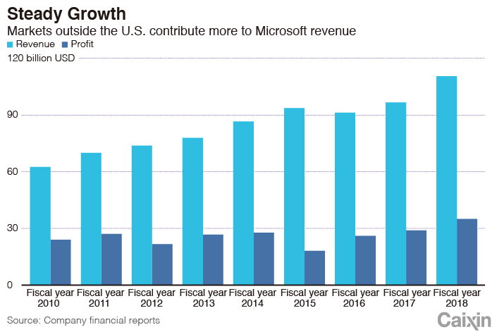 In Depth: Microsoft's New Journey of Transformation - Caixin