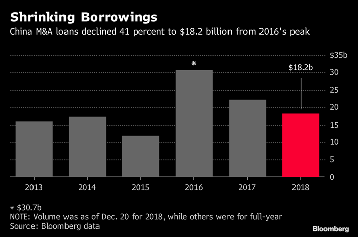 3 Year Loans >> China M A Loans Sink To 3 Year Low As Trade War Curbs Demand