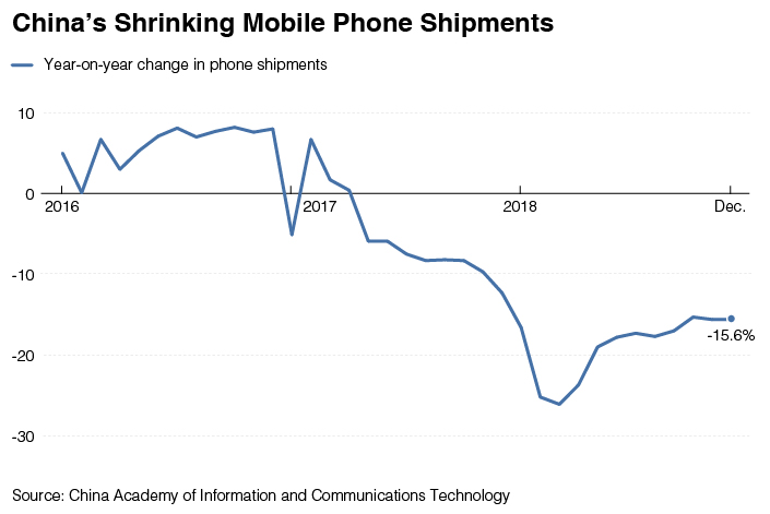 Chart of the Day: China's Shrinking Phone Market - Caixin Global