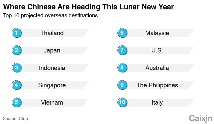 7 Million Chinese to Travel Overseas at Lunar New Year
