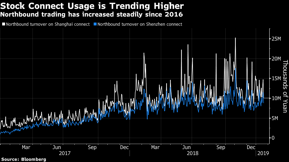 Northbound trading has increased steadily since 2016. Chart: Bloomberg
