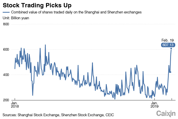 Chart of the Day: Stock Trading Spikes to 11-Month High