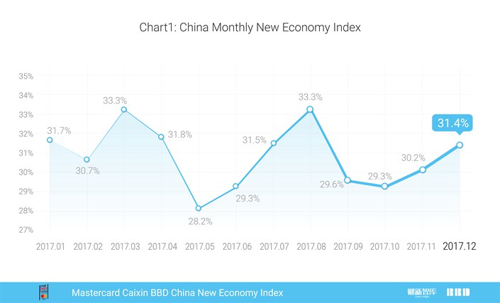 Mastercard Caixin BBD China New Economy Index(December 2017