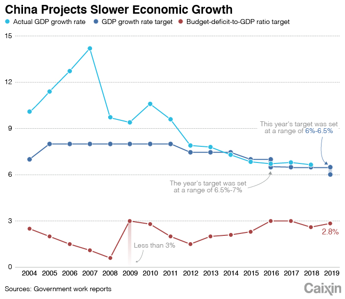 growth slows chinas government - 705×611