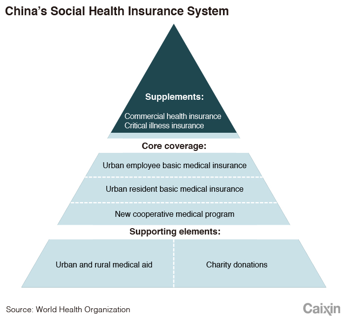 Controversial Answer To China S Health Insurance Needs Caixin Global