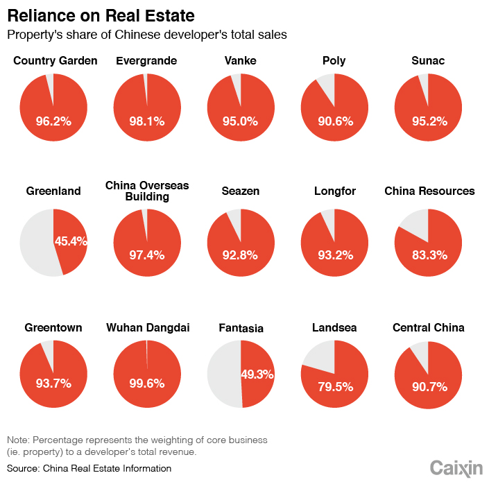 In Depth: Nothing Makes Money Like Real Estate  For China's