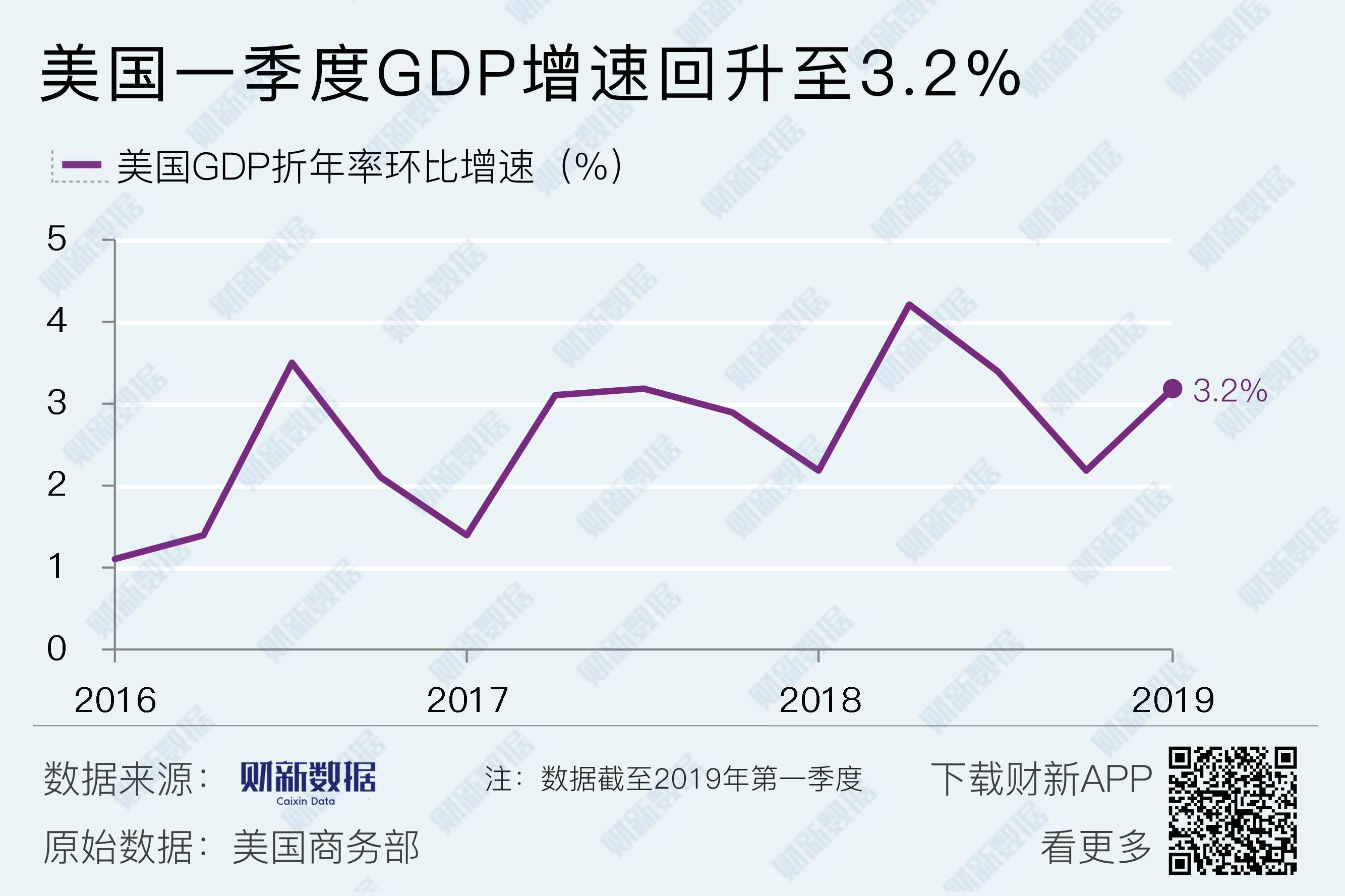 美国一季度GDP增速回升至3.2%