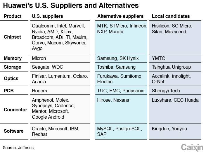 Charts: Huawei's Exposure to U S  Suppliers - Caixin Global