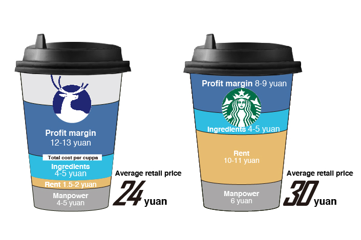 Three Things to Know About China's Starbucks Challenger