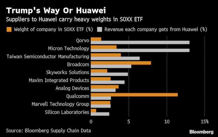 Beaten-Down Chip ETF Crushed by Threat to Huawei Suppliers