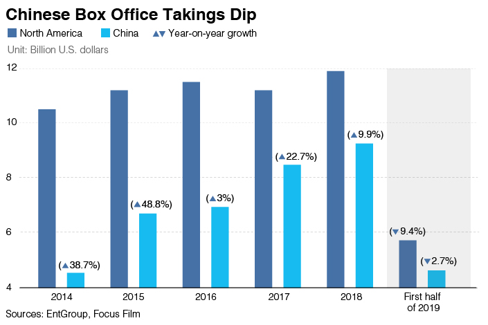 Charts of the Day: China's Movie Box Office Falls for First Time in