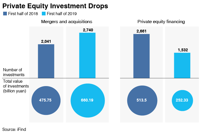 Chart of the Day: China's Private Equity Investment Cools While M&A Picks Up