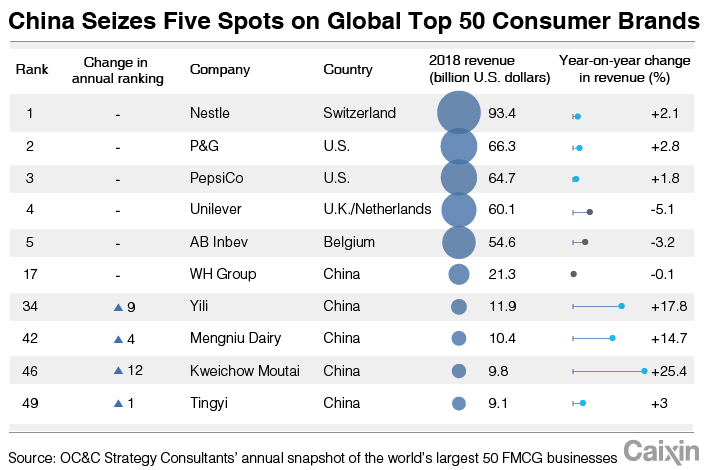 Chart of the Day: Moutai Ranked as One of World's Top Consumer Brands