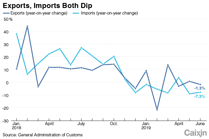 China's Exports and Imports Drop in June in Wake of New U S