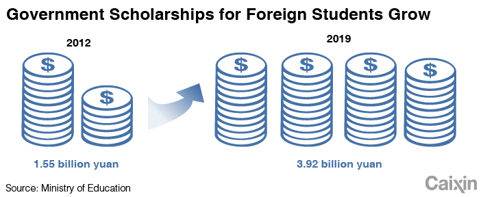Chart of the Day: China's Foreign Student Spending Grows 20