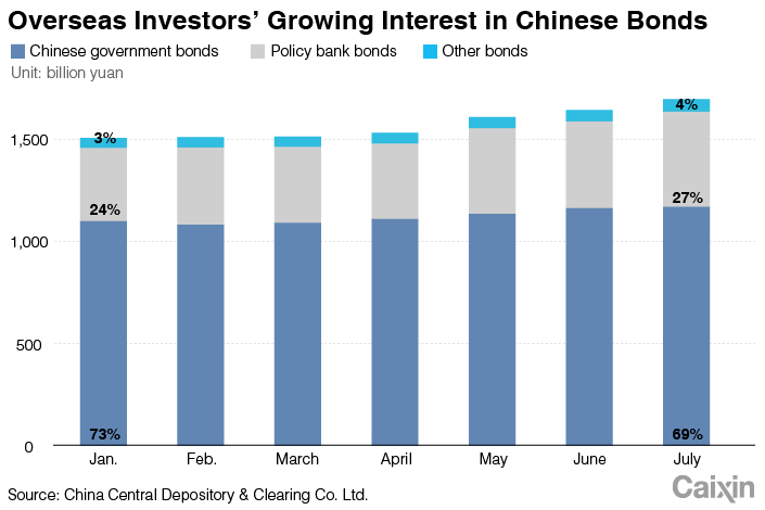 Chart of the Day: Chinese Bonds Get More Love From Overseas - Caixin