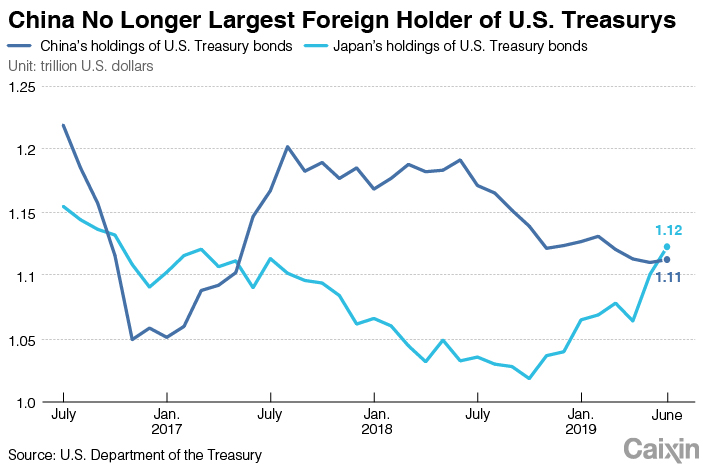 Japan tops China as largest non-US holder of Treasuries -data