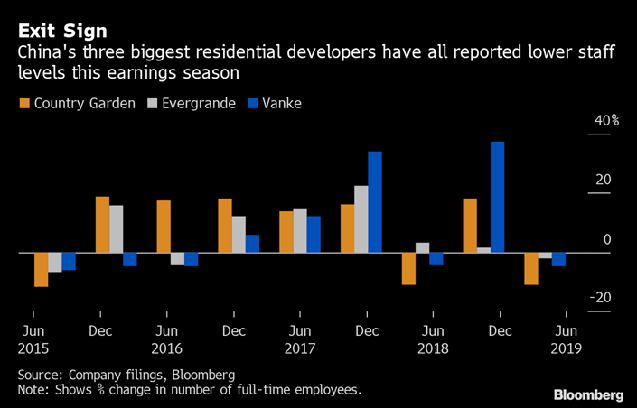 Chinese Developers Shed Thousands Staff in Sign of Tough