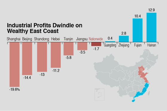 Charts of the Day: Industrial Profits Shrivel in China's Wealthy Eastern Regions