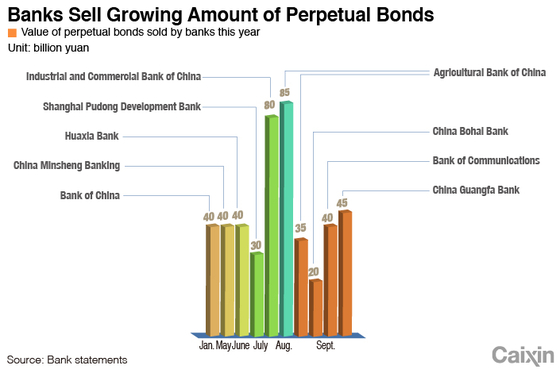 Chart of the Day: Chinese Banks Replenishing Their Capital Through Bond Sales