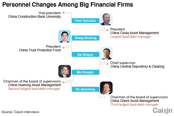 Exclusive: Key Personnel Moves Among China's Biggest Bad-Debt Managers