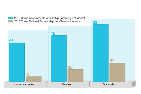 Charts of the Day: Chinese Scholarships for International Students Dwarf Those for Domestic Peers