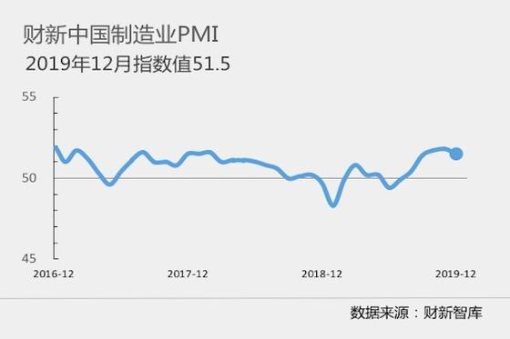 2019年12月财新中国制造业PMI录得51.5 微降0.3个百分点
