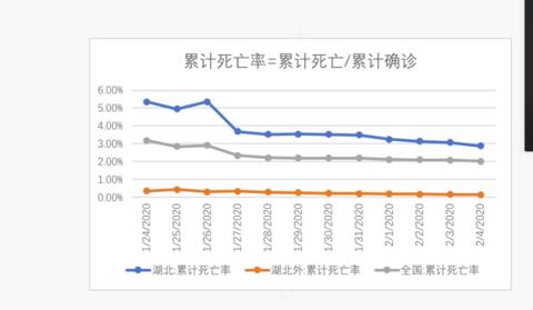 【财新智库】新冠肺炎湖北死亡率仍高于全国 医疗资源须进一步倾斜