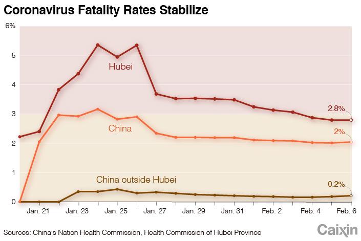 Hubei chart2