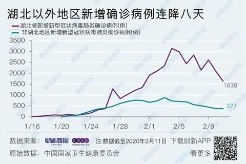 2月11日:全国新冠肺炎累计确诊44653例 死亡1113例|每日疫报