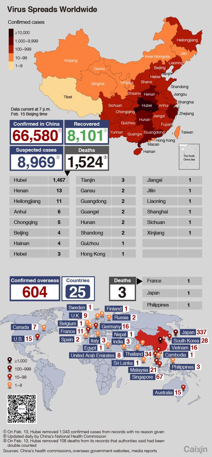 Virus charts update15