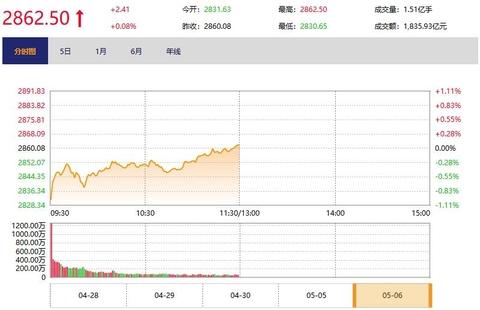 今日午盘:科技板块领涨 创业板指低开高走涨1.07%